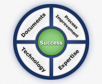 Elements Of Success Diagram